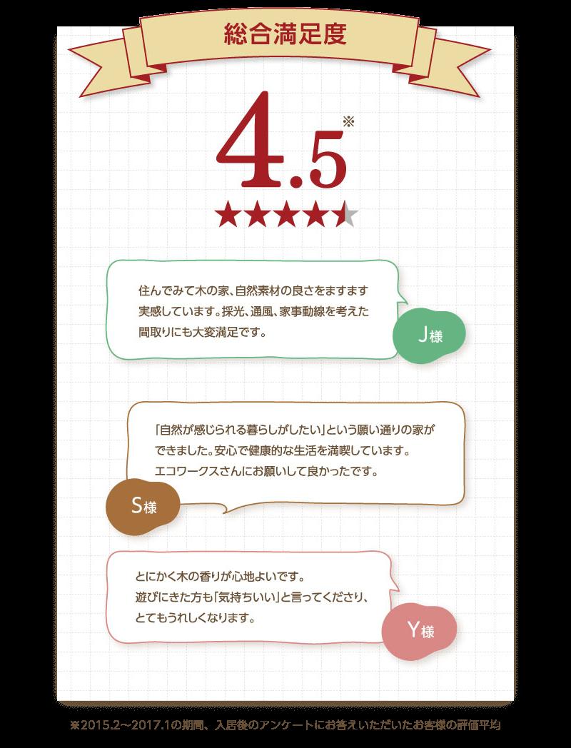 お客様アンケート:総合満足度4.5-pc