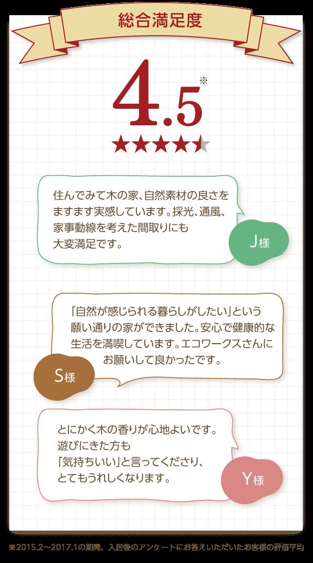 お客様アンケート:総合満足度4.5-sp