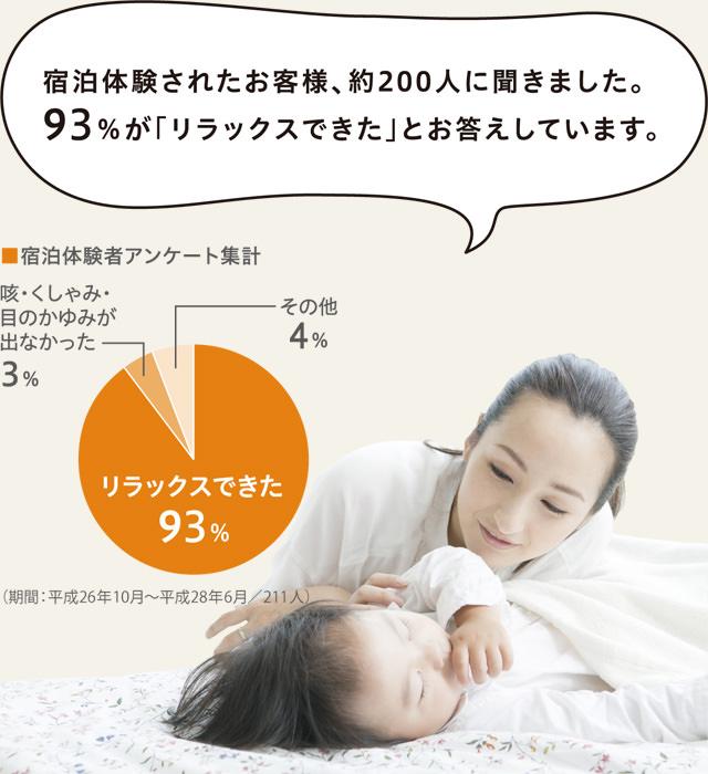 宿泊体験されたお客様、約200人に聞きました。93%が「リラックスできた」とお答えしています。_sp