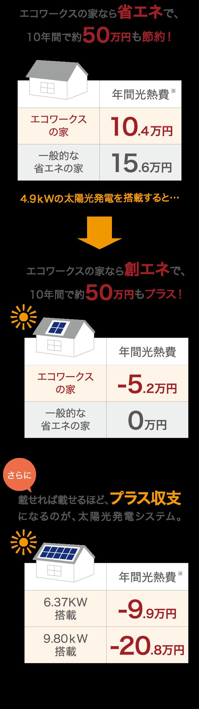 エコワークスの家なら省エネで、10年間で約50万円も節約!