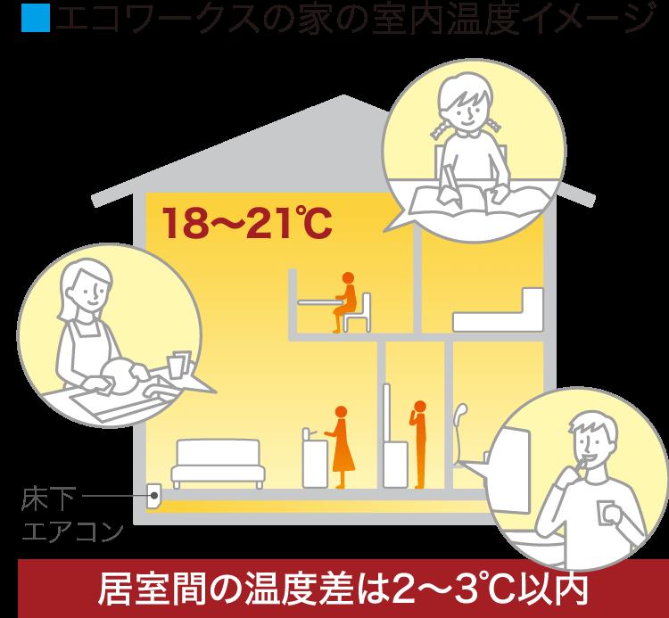 エコワークスの家の室内温度イメージ