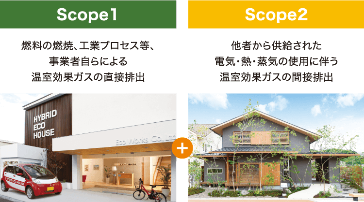 scope1、scope2
