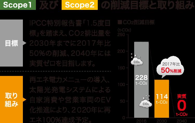 scope1及びscope2の削減目標と取り組み