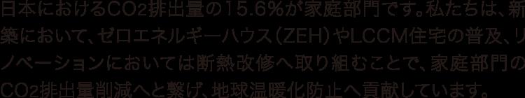 日本におけるCO2排出量の15.6%が家庭部門です。私たちは、新 築において、ゼロエネルギーハウス(ZEH)やLCCM住宅の普及、リ ノベーションにおいては断熱改修へ取り組むことで、家庭部門の CO2排出量削減へと繋げ、地球温暖化防止へ貢献しています。