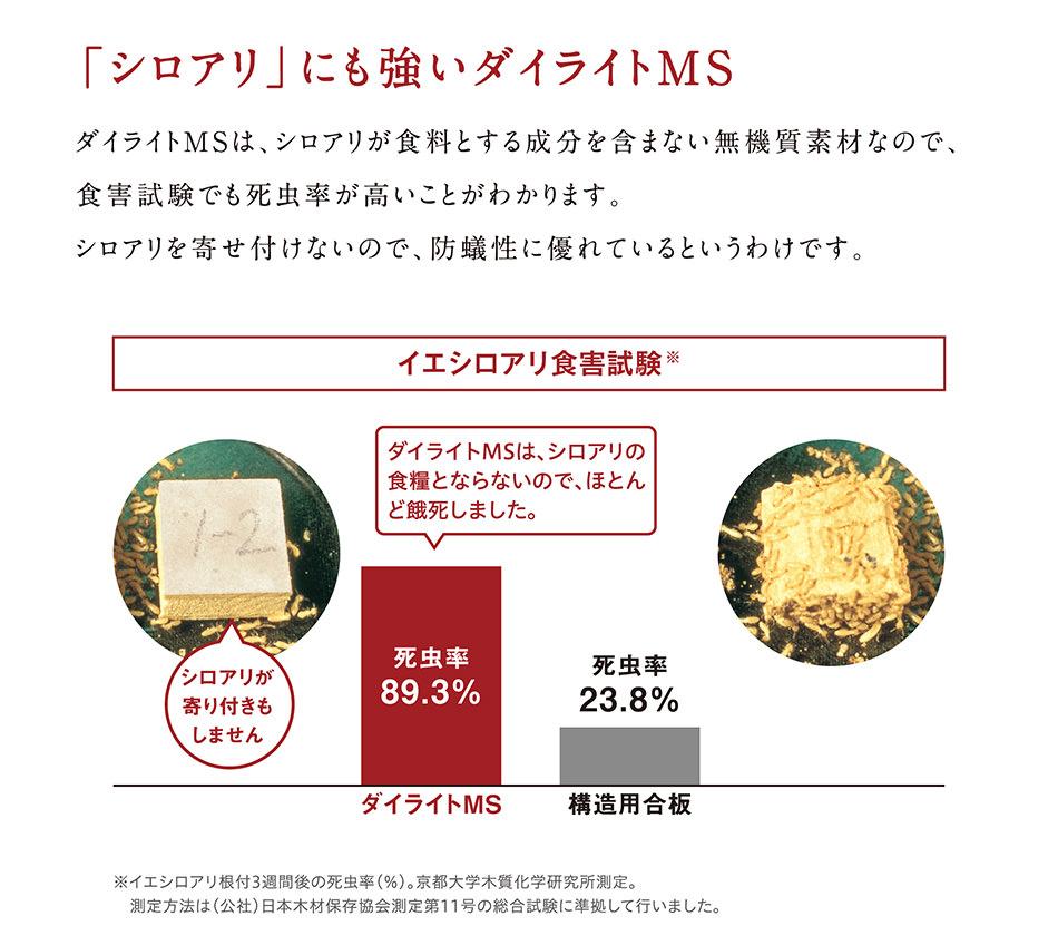 「シロアリ」にも強いダイライトMS。ダイライトMSは、シロアリが食料とする成分を含まない無機質素材なので、食害試験でも死虫率が高いことがわかります。シロアリを寄せ付けないので、防蟻性に優れているというわけです。