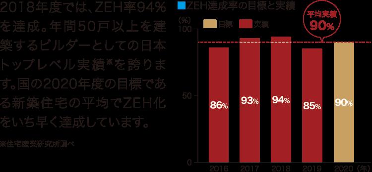 ZEH達成率の目標と実績。2018年度では、ZEH率94%を達成。年間50戸以上を建築するビルダーとしての日本トップレベル実績を誇ります。国の2020年度の目標である新築住宅の平均でZEH化をいち早く達成しています。※住宅産業研究所調べ