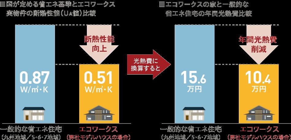 国が定める省エネ基準とエコワークス実物件の断熱性能(UA値)比較/エコワークスの家と一般的な省エネ住宅の年間光熱費比較