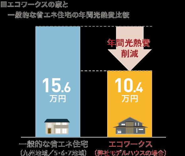 エコワークスの家と一般的な省エネ住宅の年間光熱費比較