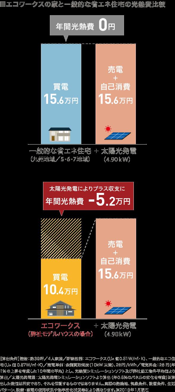 エコワークスの家と一般的な省エネ住宅の光熱費比較