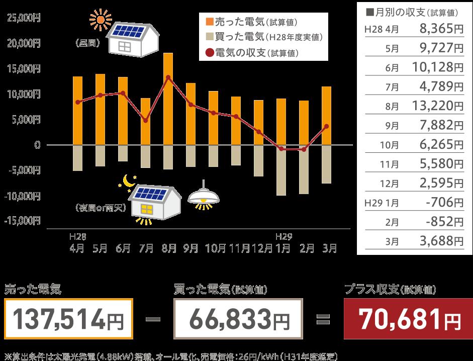 ご入居様の年間電気料金-図