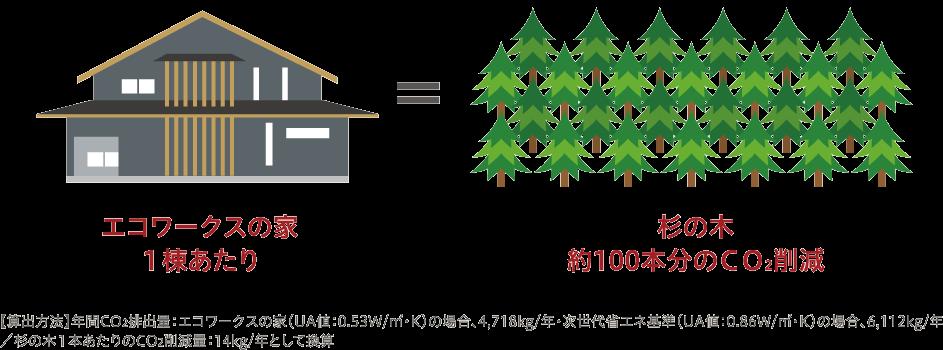 エコワークスの家1棟あたり=杉の木約100本分のCO2削減