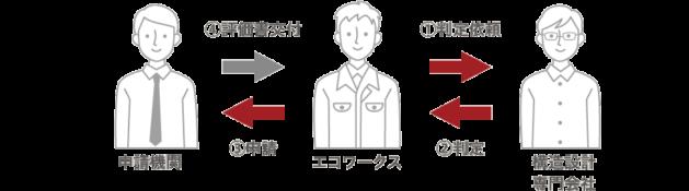 自社で構造計算した設計図面を構造設計専門会社へ依頼-イラスト