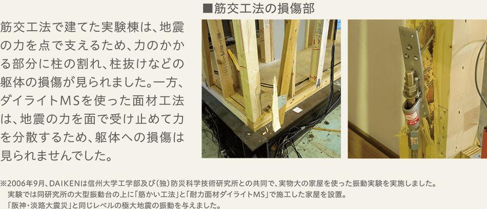 筋交工法で建てた実験棟は、地震の力を点で支えるため、力のかかる部分に柱の割れ、柱抜けなどの躯体の損傷が見られました。一方、ダイライトMSを使った面材工法は、地震の力を面で受け止めて力を分散するため、躯体への損傷は見られませんでした。