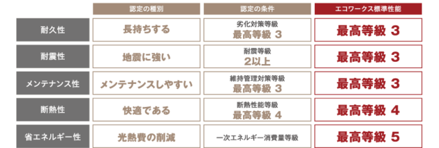 エコワークス標準性能-表