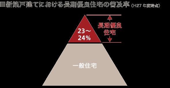 新築戸建てにおける長期優良住宅の普及率