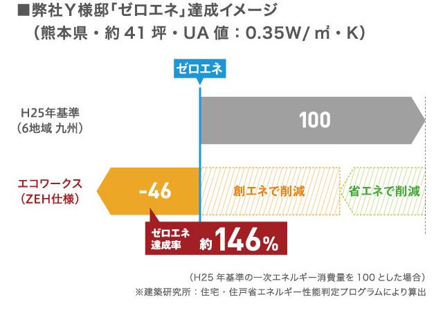 弊社Y様邸「ゼロエネ」達成イメージ(熊本県・約41坪・UA値:0.35W/m2・K)