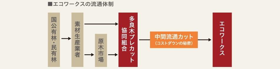 エコワークスの流通体制