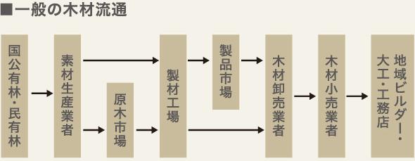 一般の木材流通