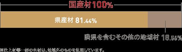 国産材100%