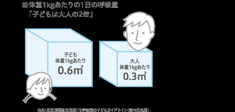 体重1kgあたりの1日の呼吸量「子どもは大人の2倍」