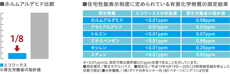 ホルムアルデヒド比較/住宅性能表示制度に定めれている有害化学物質の測定結果