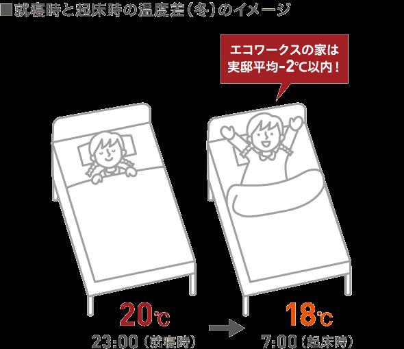 就寝時と起床時の温度差(冬)のイメージ