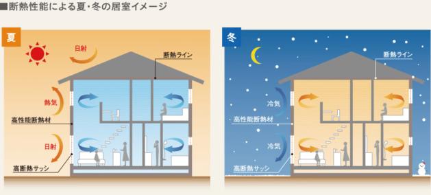 断熱性能による夏・冬の居室イメージ