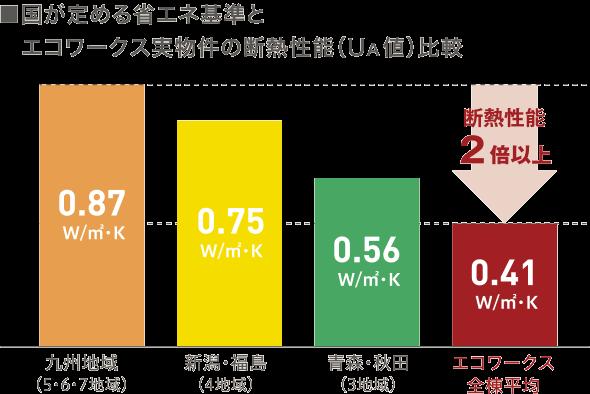 国が定める省エネ基準とエコワークス実物件の断熱性能(UA値)比較