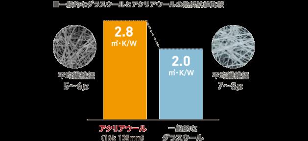 一般的なグラスウールとアクリルールの熱抵抗値比較