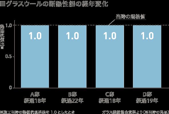 グラスウールの断熱性能の経年変化