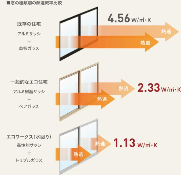 窓の種類別の熱貫流率比較
