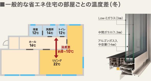 一般的な省エネ住宅の部屋ごとの温度差(冬)