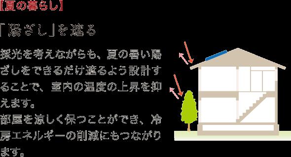 採光を考えながらも、夏の暑い陽ざしをできるだけ遮るよう設計することで、室内の温度の上昇を抑えます。部屋を涼しく保つことができ、冷房エネルギーの削減にもつながります。